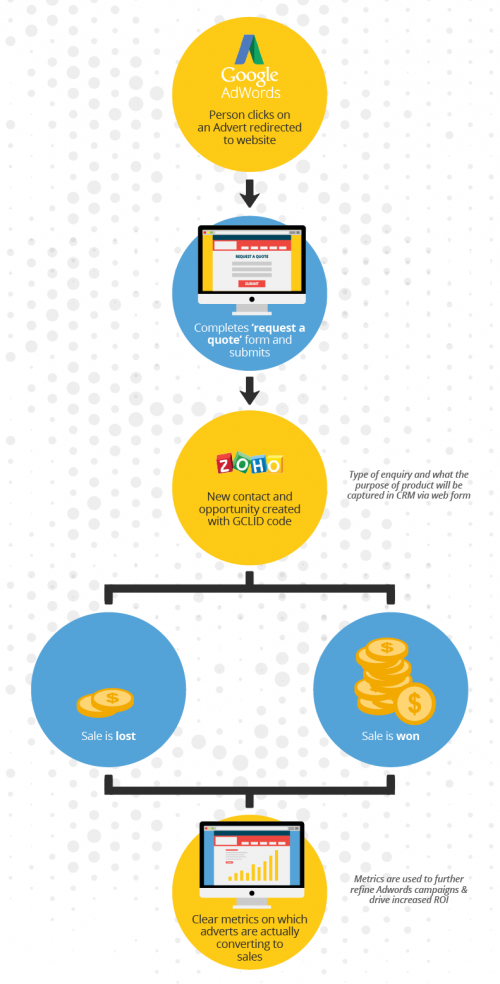 Google Adwords-Zoho CRM integration infographic