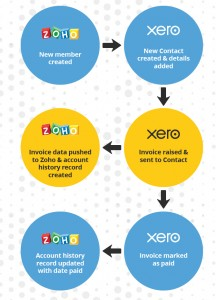 Zoho-Xero integration