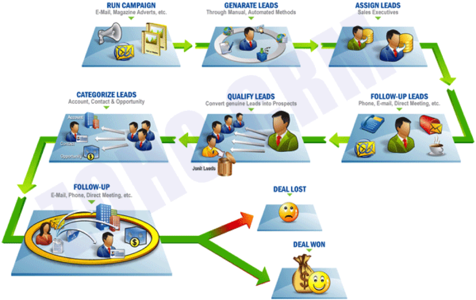 sales-process-diagram