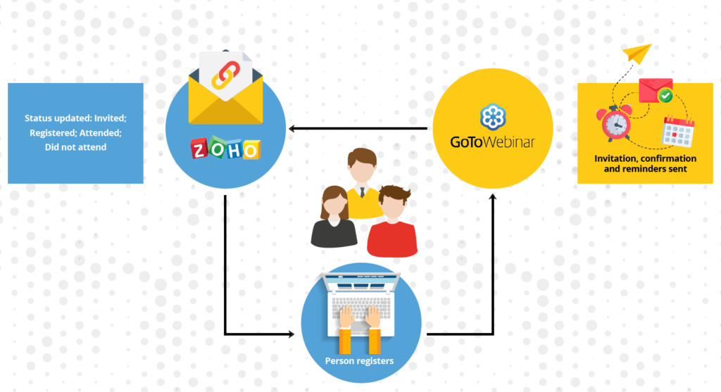 Infographic showing information flow between Zoho CRM and GoToWebinar